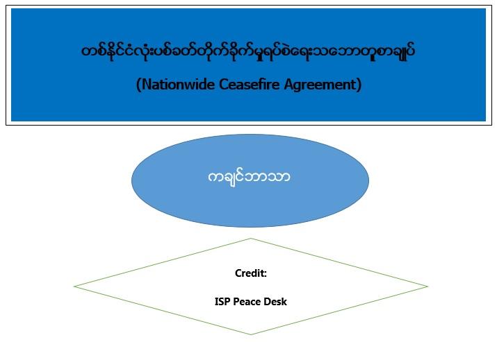 Nationwide Ceasefire Agreement (Kachin Language)