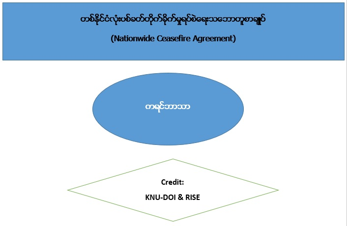 Nationwide Ceasefire Agreement (Karen Language)