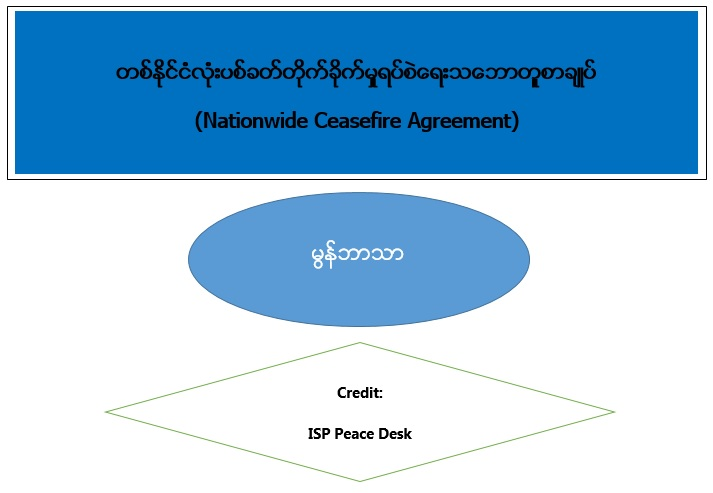 Nationwide Ceasefire Agreement (Mon Language)