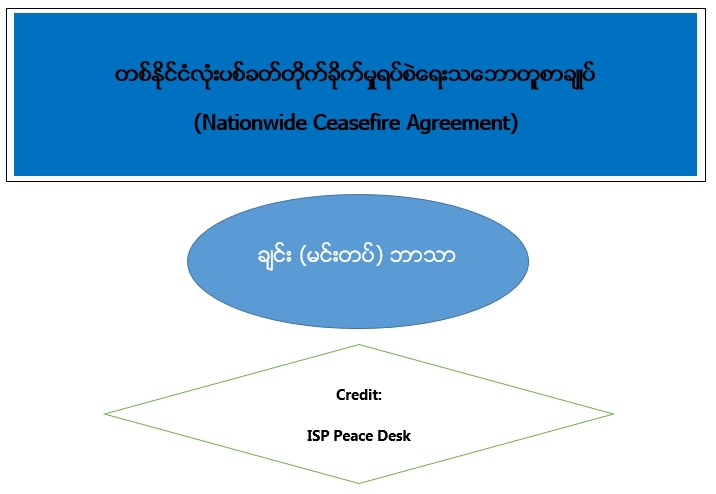Nationwide Ceasefire Agreement (Chin-Mindat)