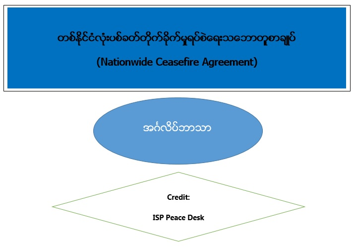 Nationwide Ceasefire Agreement (English Language)